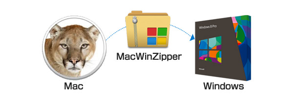 MacWinZipper mac win